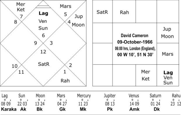 Rashi Chart David Cameron