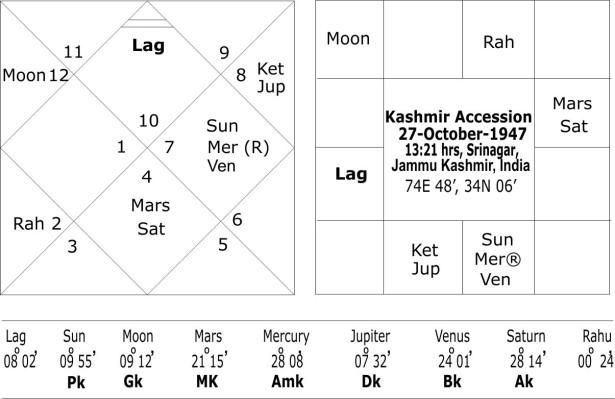 Horoscope of Kashmir Accession