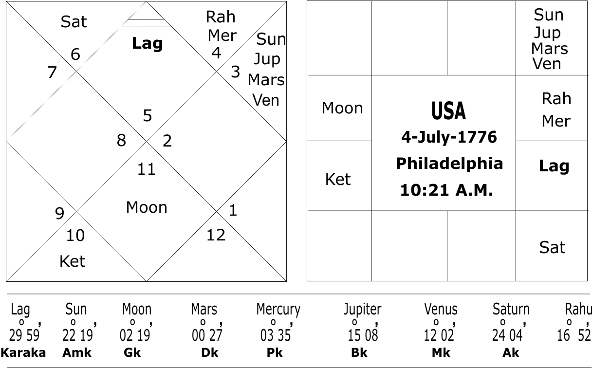 Tamil astrology online birth chart images free any chart examples online tamil astrology free birth chart images free any chart tamil astrology birth chart image collections nvjuhfo Images