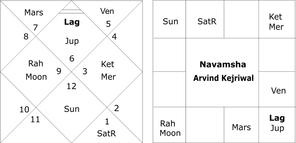 astrological predictions about Delhi assembly elections 2020