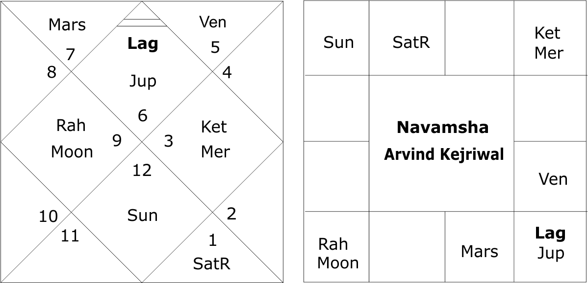 Arvind Kejriwal and Analysis of his Horoscope, Indastro.com