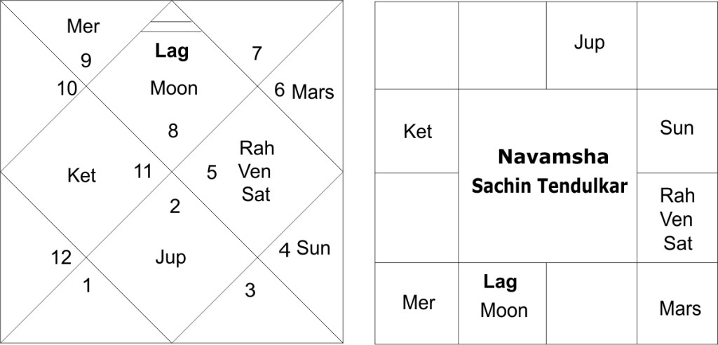 An astrological analysis of sachin tendulkar horoscope the debilitation of jupiter has got good cancelled by the conjunction of an exalted mars with it it is a classical example of a good neecha bhanga ccuart Choice Image