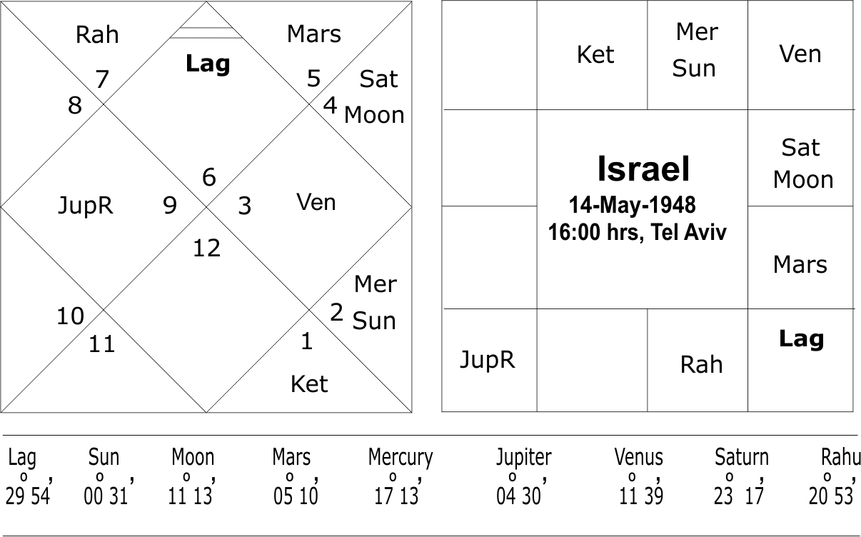 Astrological predictions on the horoscope of israel foundation chart of israel nvjuhfo Gallery