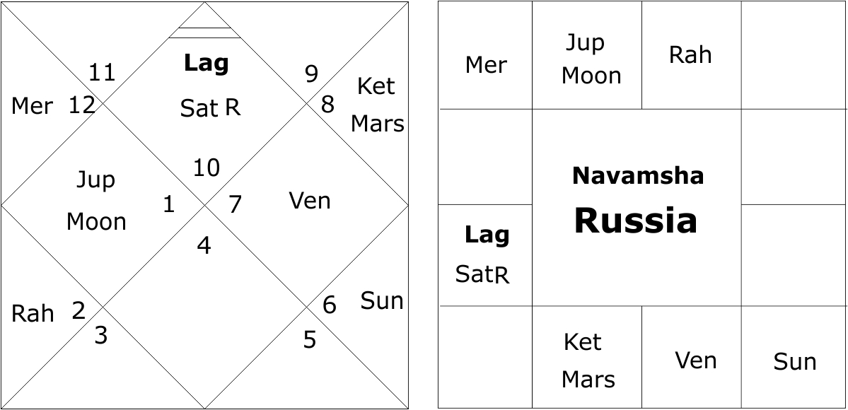 Navamsha Chart Russia