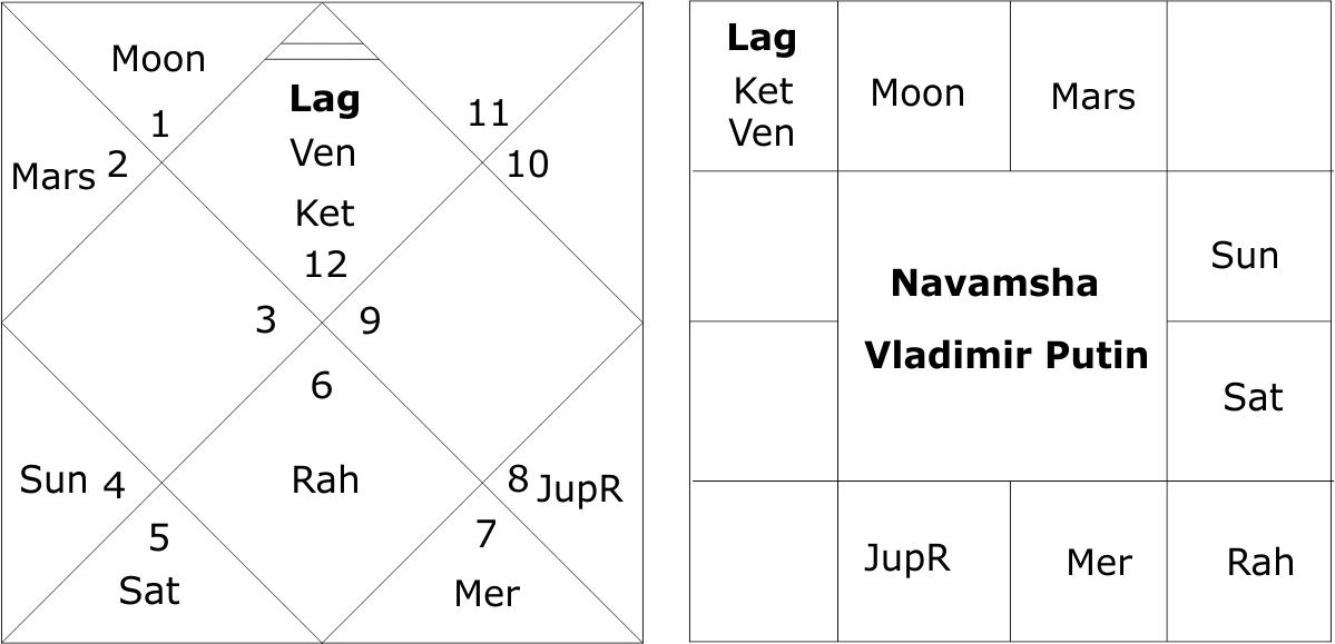 Valadimir Putin Navamsha Chart