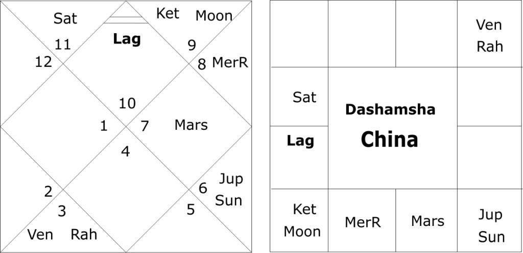 astrological predictions of India-China war