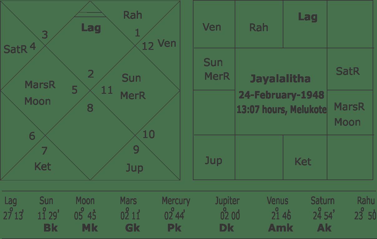 Horoscope of Jayalalitha