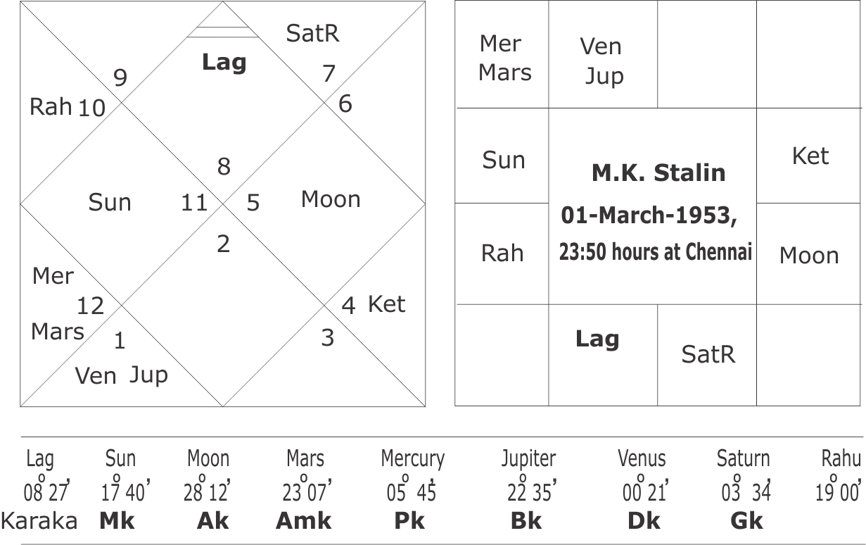 jayalalitha horoscope tamil
