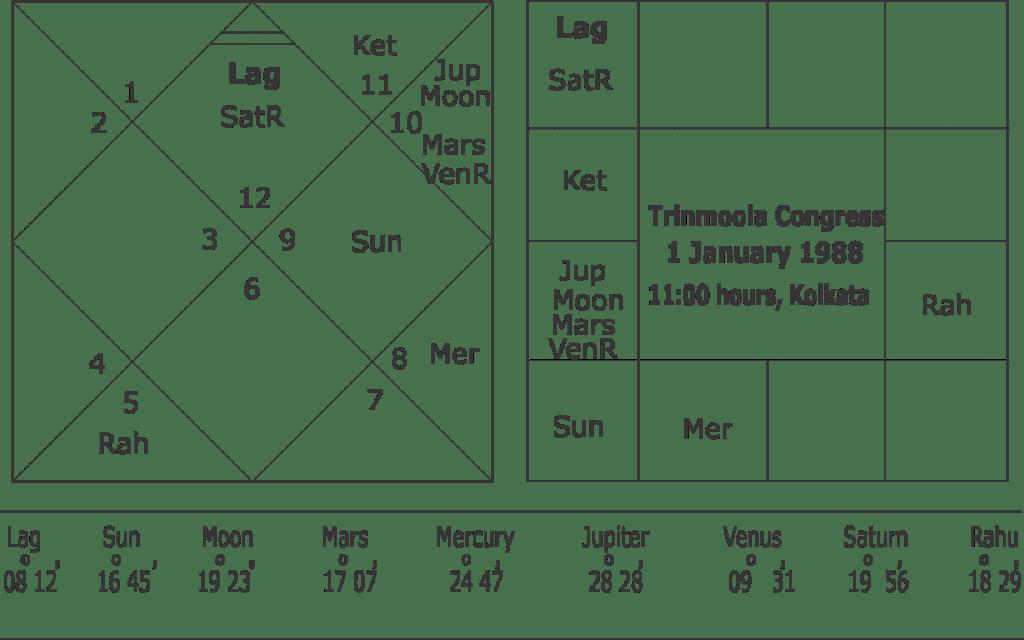 Trinmoola Congress astrological predictions
