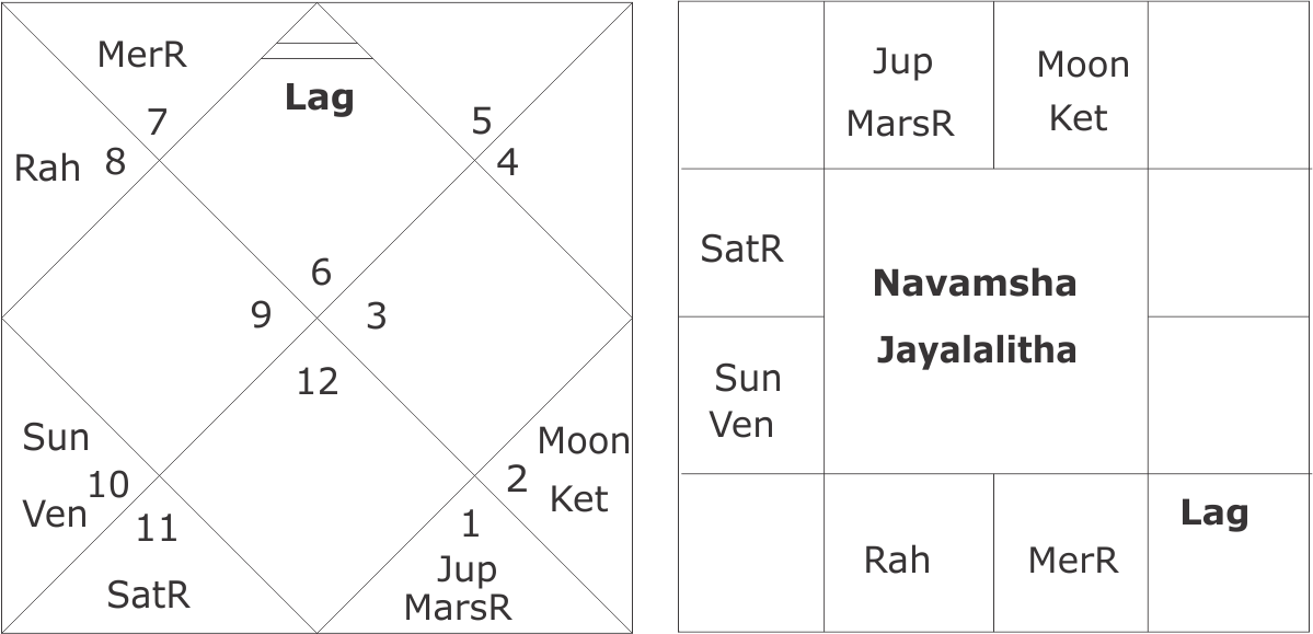 jayalalitha horoscope birth time