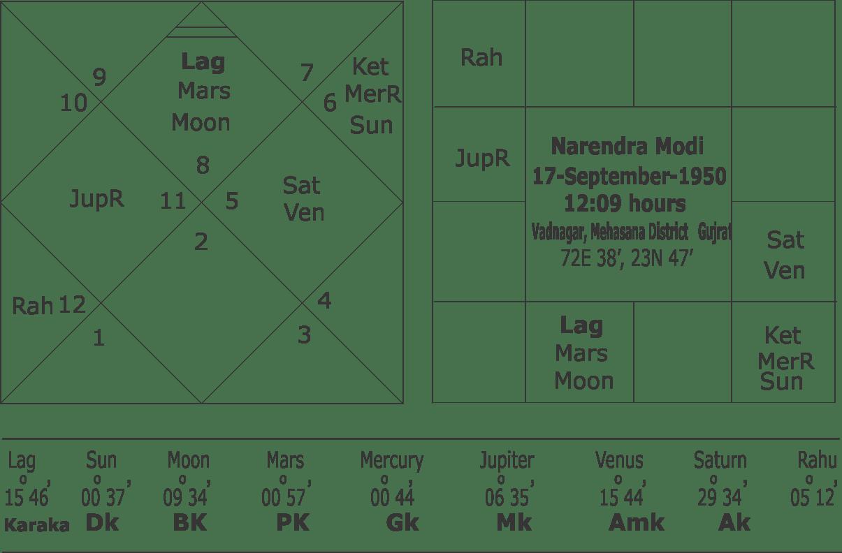 Horoscope of Narendra Modi