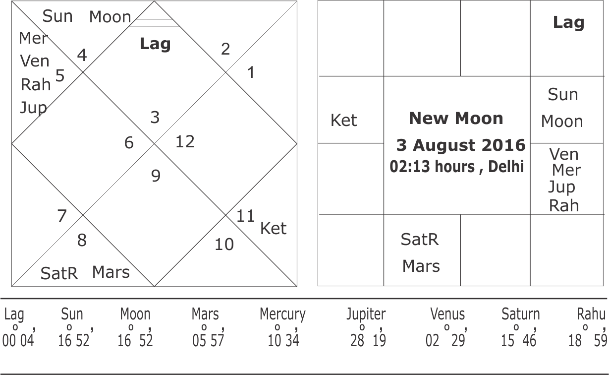 New Moon 3 August 2016