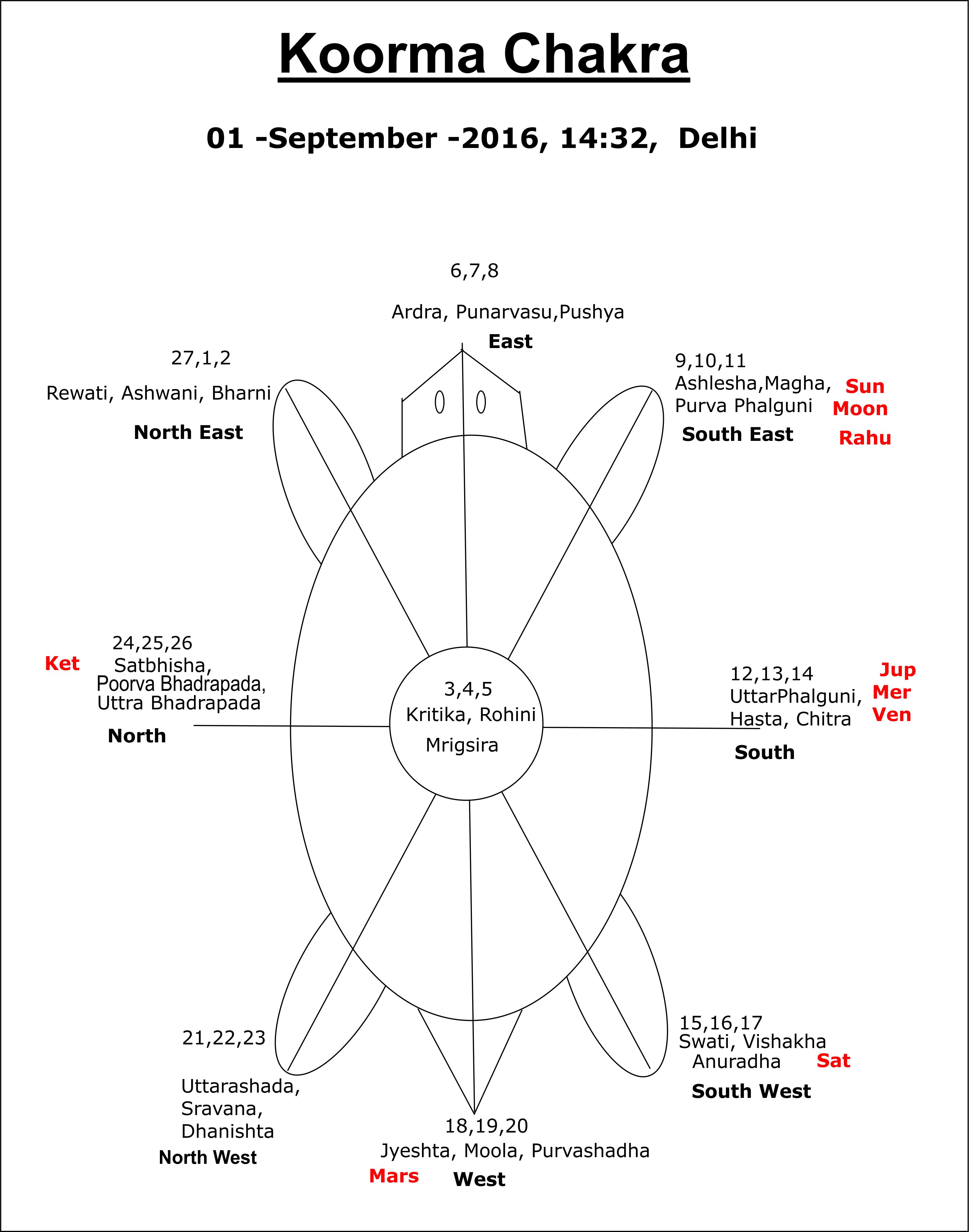Koorma Chakra 1 September 2016