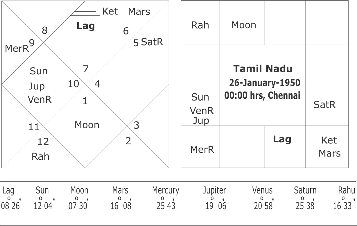 Predictions about Saturn-Mars conjunction effects in astrology