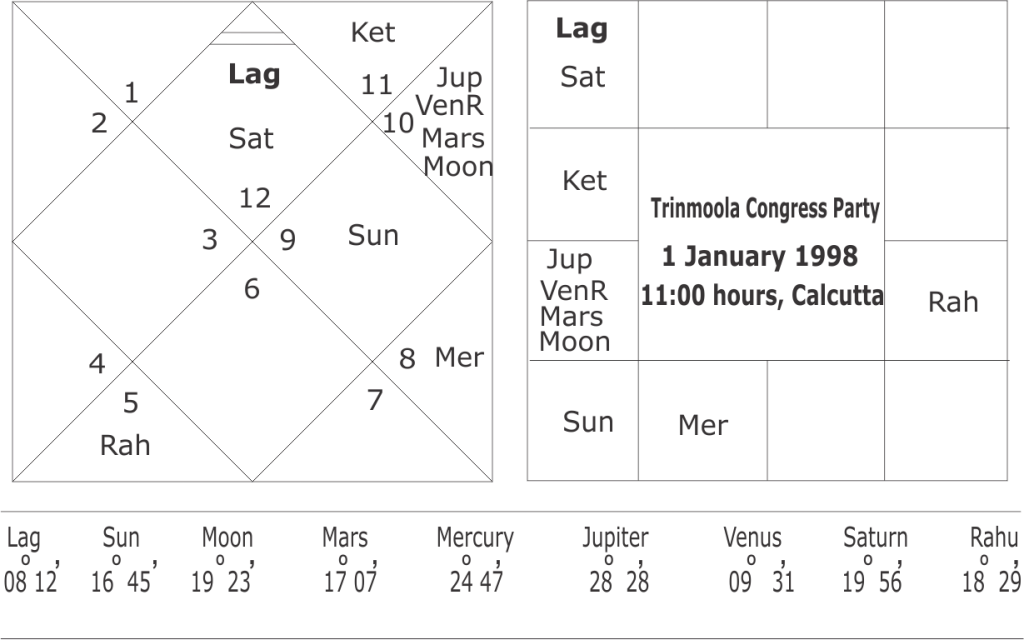 astrological predictions about west Bengal assembly elections in 2021