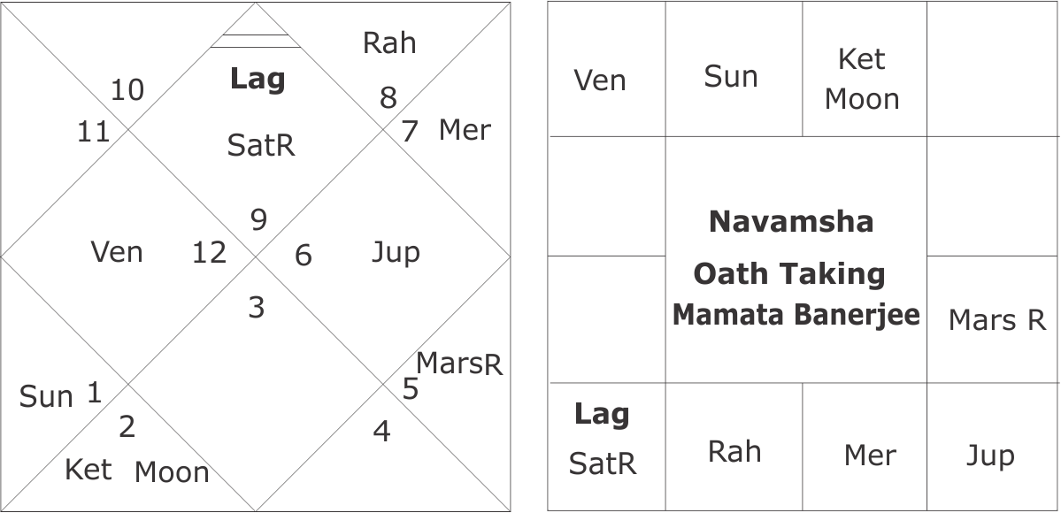 Oath Taking Chart Of Mamata Banerjee Get a forecast for all zodiac signs to help you tackle monthly horoscopes. oath taking chart of mamata banerjee