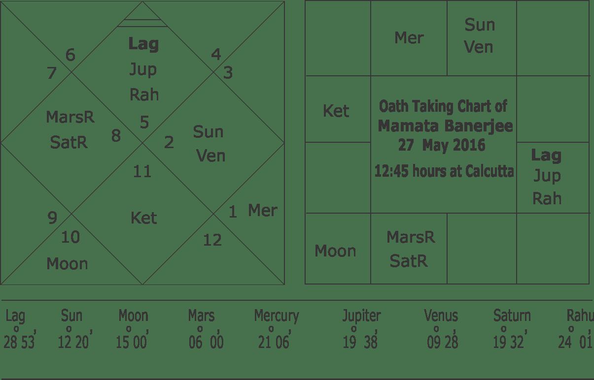 Oath taking chart of mamata banerjee oath taking chart of mamata banerjee 27 may nvjuhfo Image collections