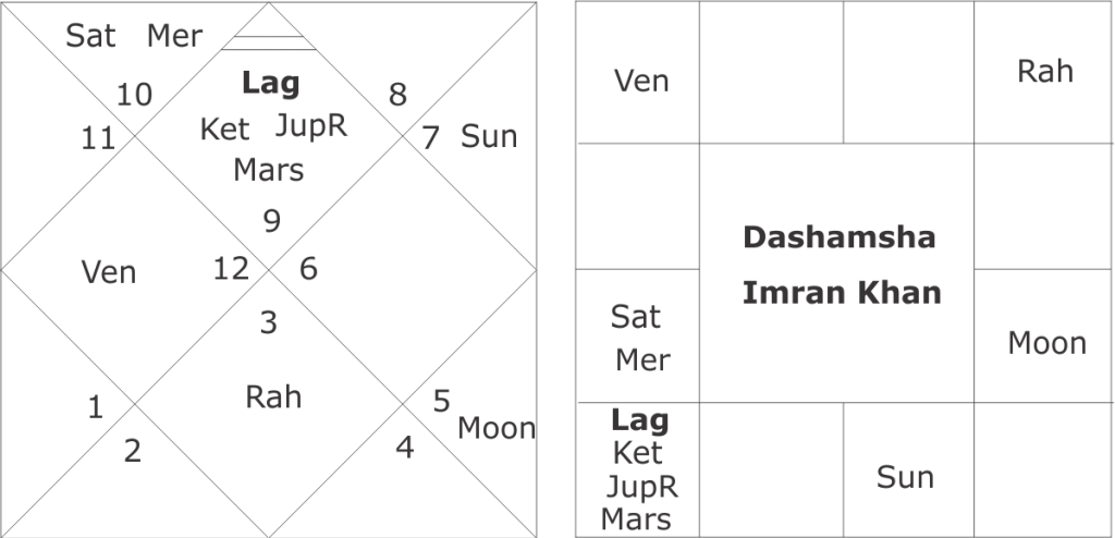 Dashamsha horoscope Imran Khan