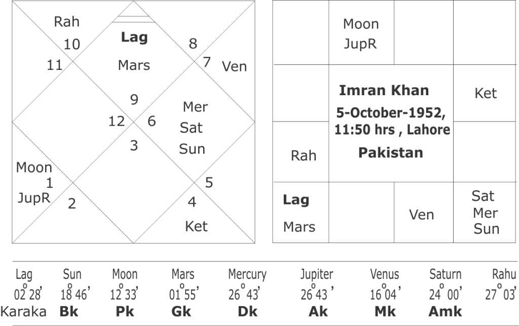 Astrological predictions about Imran Khan