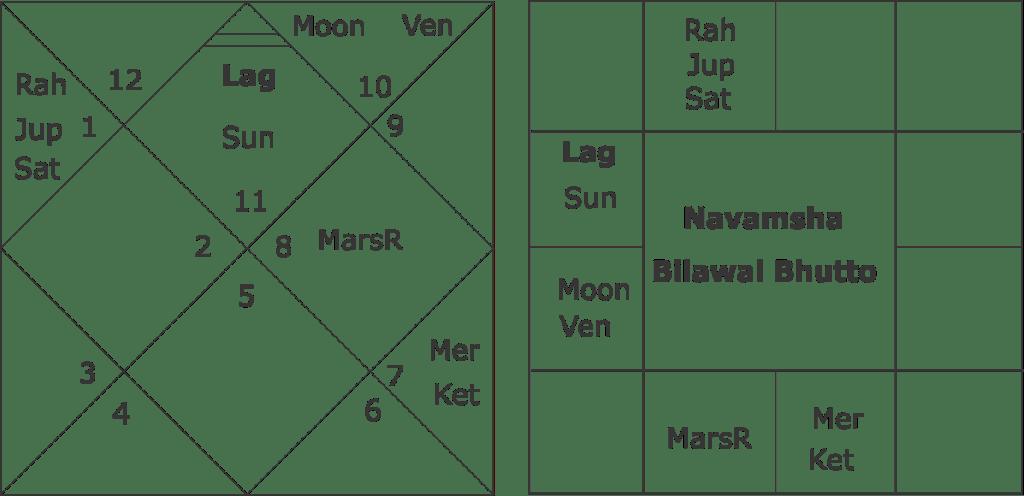 Navamsha Horoscope of Bilawal Bhutto