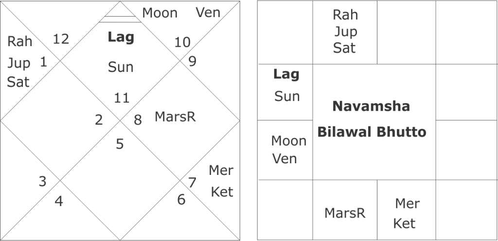 Navamsha Horoscope of Bilawal Bhutto