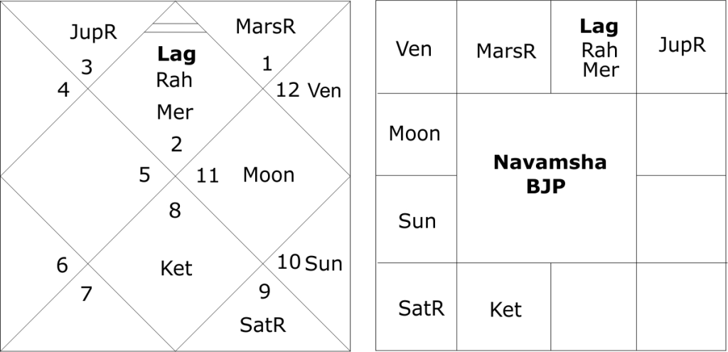 astrological predictions for the BJP in 2017