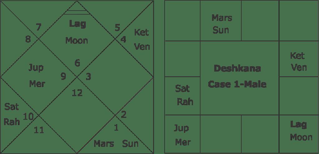 Dreskhana Chart