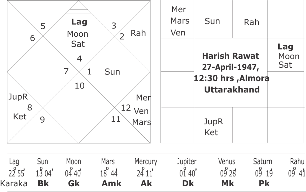Horoscope of Harish Rawat and Uttarakhand Assembly Elections 2017