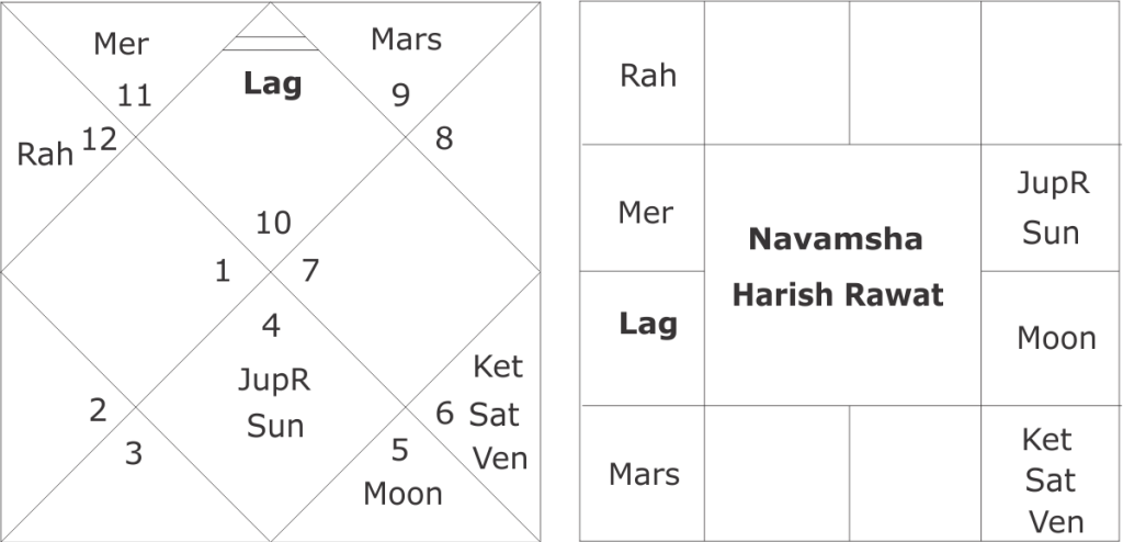 Horoscope of Harish Rawat and Uttarakahnd Assembly Elections 2017