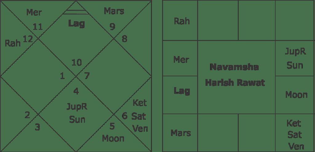 Horoscope of Harish Rawat and Uttarakahnd Assembly Elections 2017
