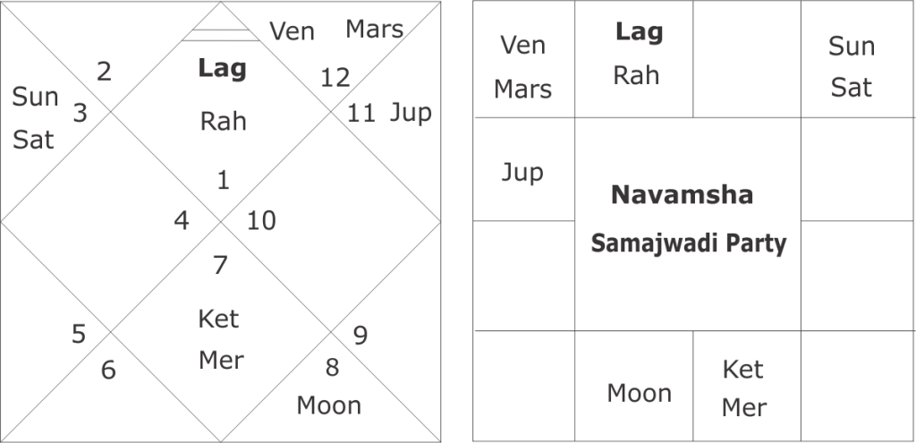 Horoscope of Samajwadi Party and UP assembly elections