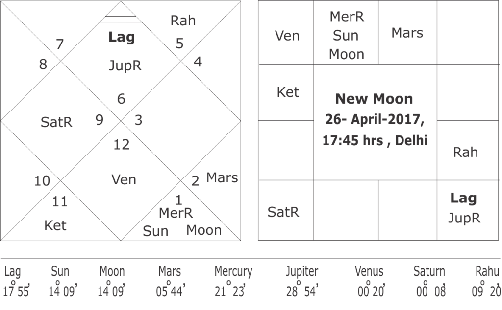 astrological prediction of an earthquake in May-June 2017
