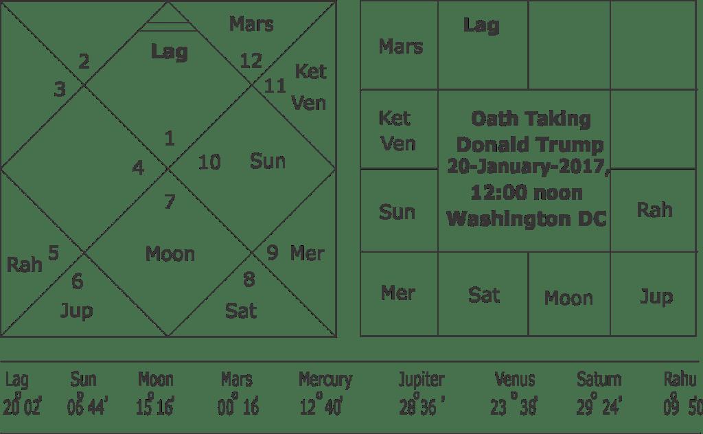 Donald Trump predictions