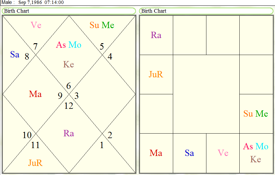 Rasi Chart Example