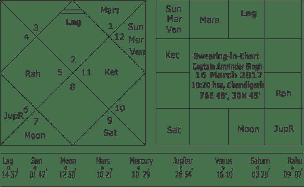 Oath Taking Horoscope of Captain Amrinder Singh