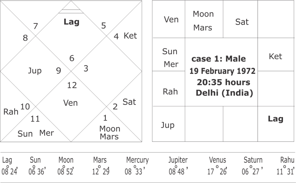 astrology yogas for early marriage