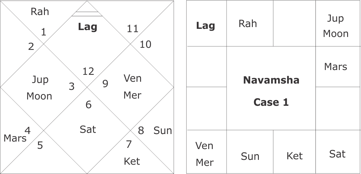 early marriage in vedic astrology