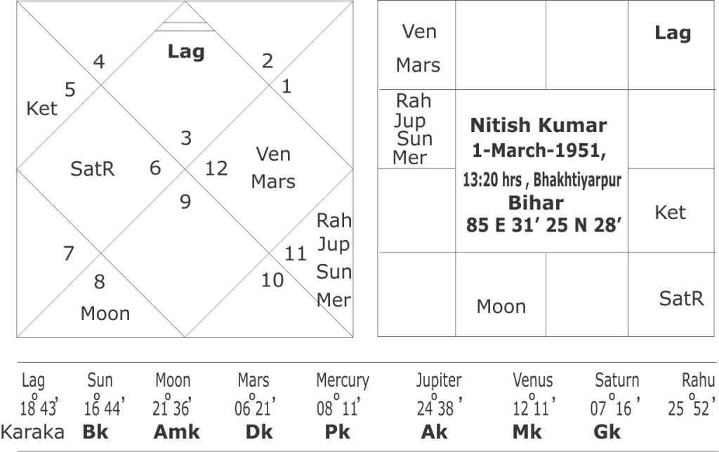 horoscope of Nitish Kumar