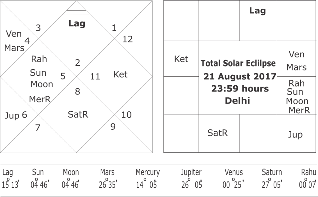 horoscope of total solar eclipse of 21 August 2017
