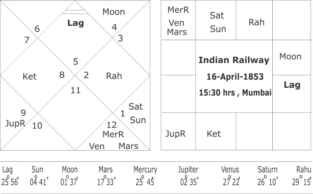 horoscope of Indian Railway