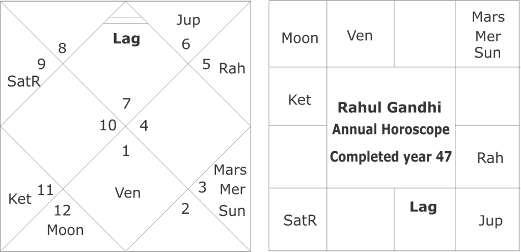 Predictions of Rahul Gandhi's Marriage