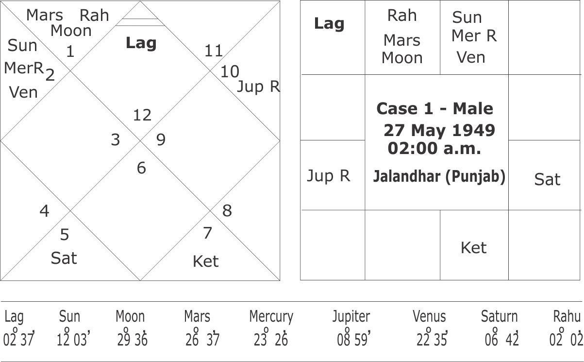 General Astrology