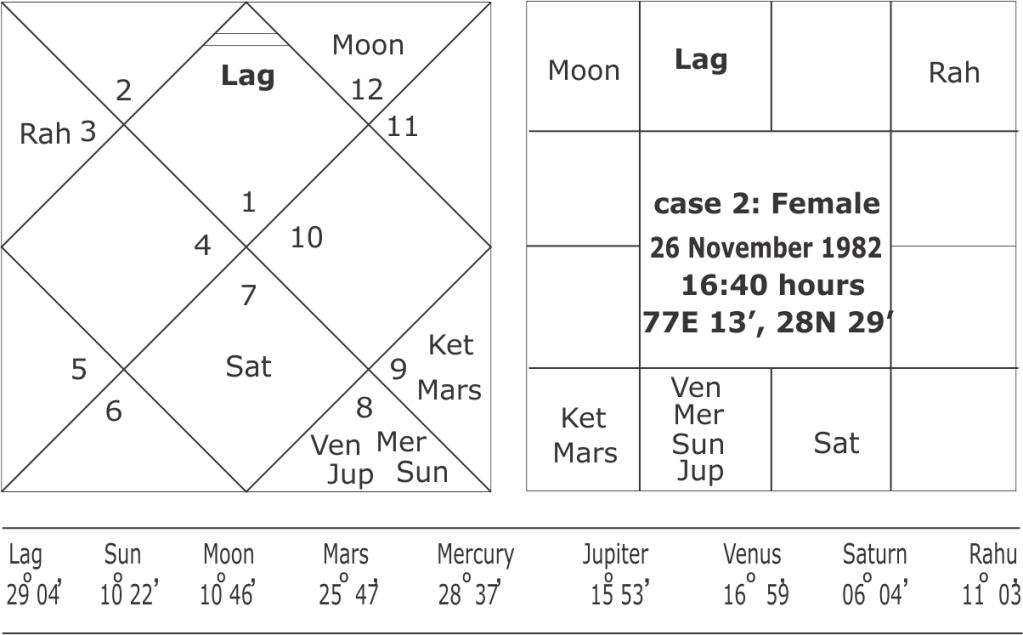 birth time rectification in Vedic astrology