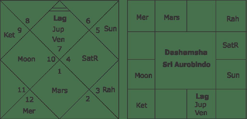 Sri Aurobindo Kundali
