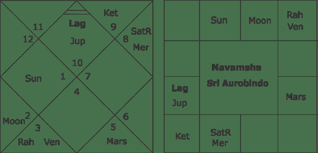 Sri Aurobindo astrology
