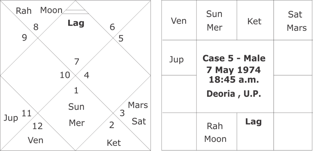 Birth time rectification in astrology