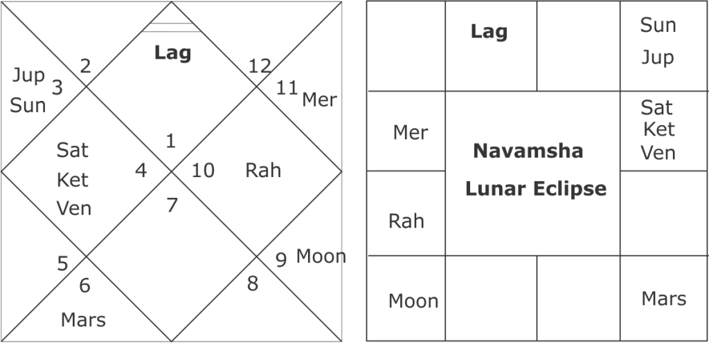 astrological predictions about lunar eclipse of 31st January 2018