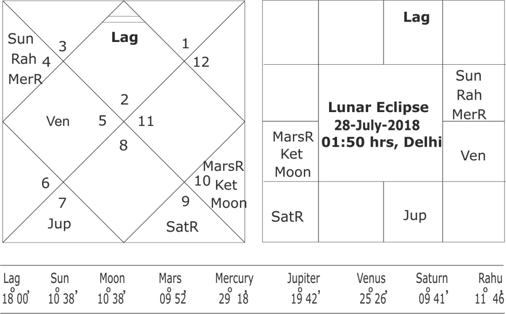 Lunar Eclipse of 27/28 July 2018 and its effects