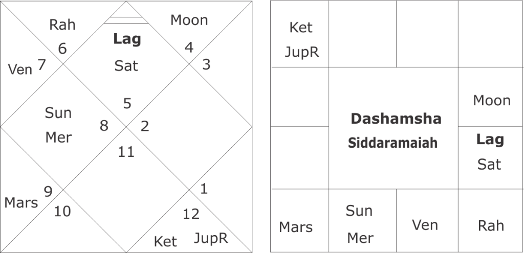 birth chart of Siddaramaiah