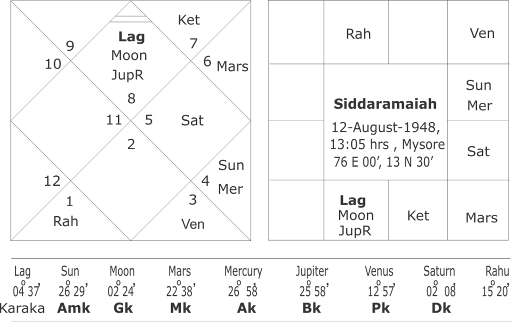 horoscope of Siddaramaiah